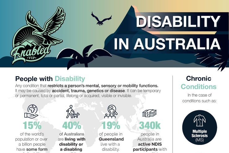 Banner preview of the infographic about disability in Australia and Enabled.vip.